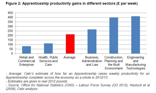 Productivity gains achieved through apprenticeships.
