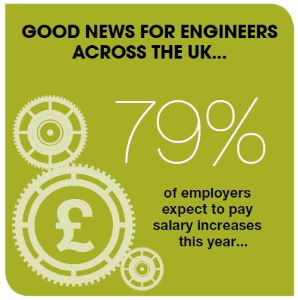 79% of employers expect to pay salary increases this year
