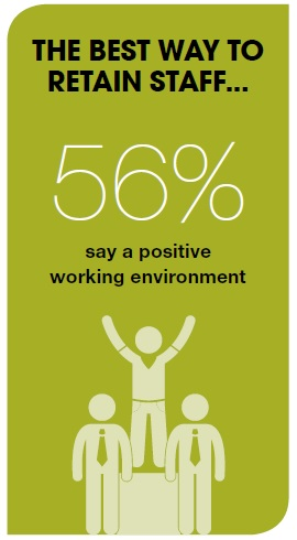 A positive working environment is the key to retaining staff