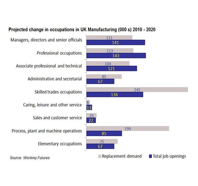 manufacturing workforce data