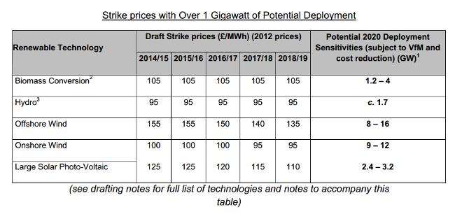 Renewables strike price table