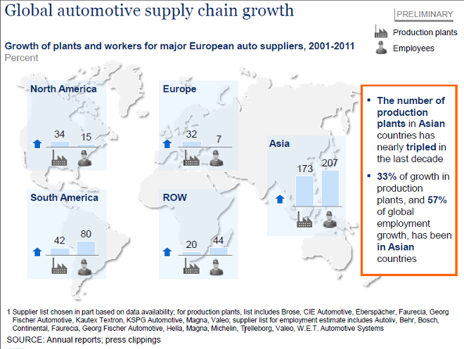 Global automotive supply chain growth - image courtesy of McKinsey & Company