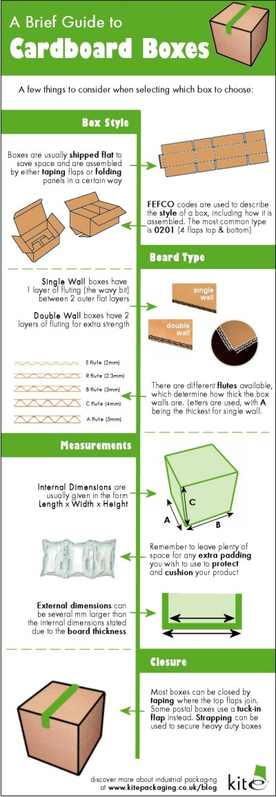 A brief guide to cardboard boxes by Kite Packaging.