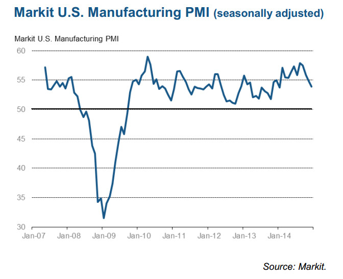 Markit US PMI graph to December 2014 - image courtesy of Markit