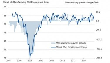 US Manufacturing employment data to December 2014 - image courtesy of Markit