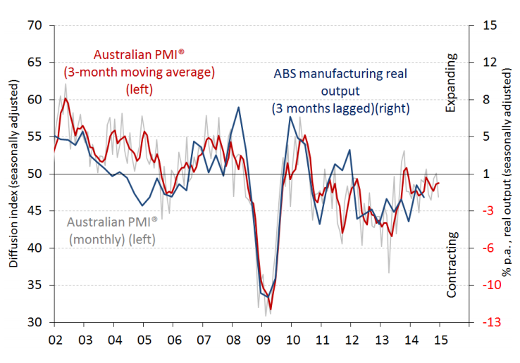 Australian PMI December 2014 graph - image courtesy of the Australian Industry Group