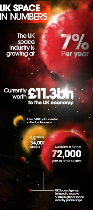 UK Space - Infographic