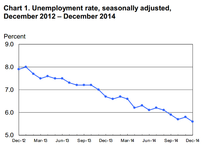 US unemployment rate Dec 2012 to Dec 2014