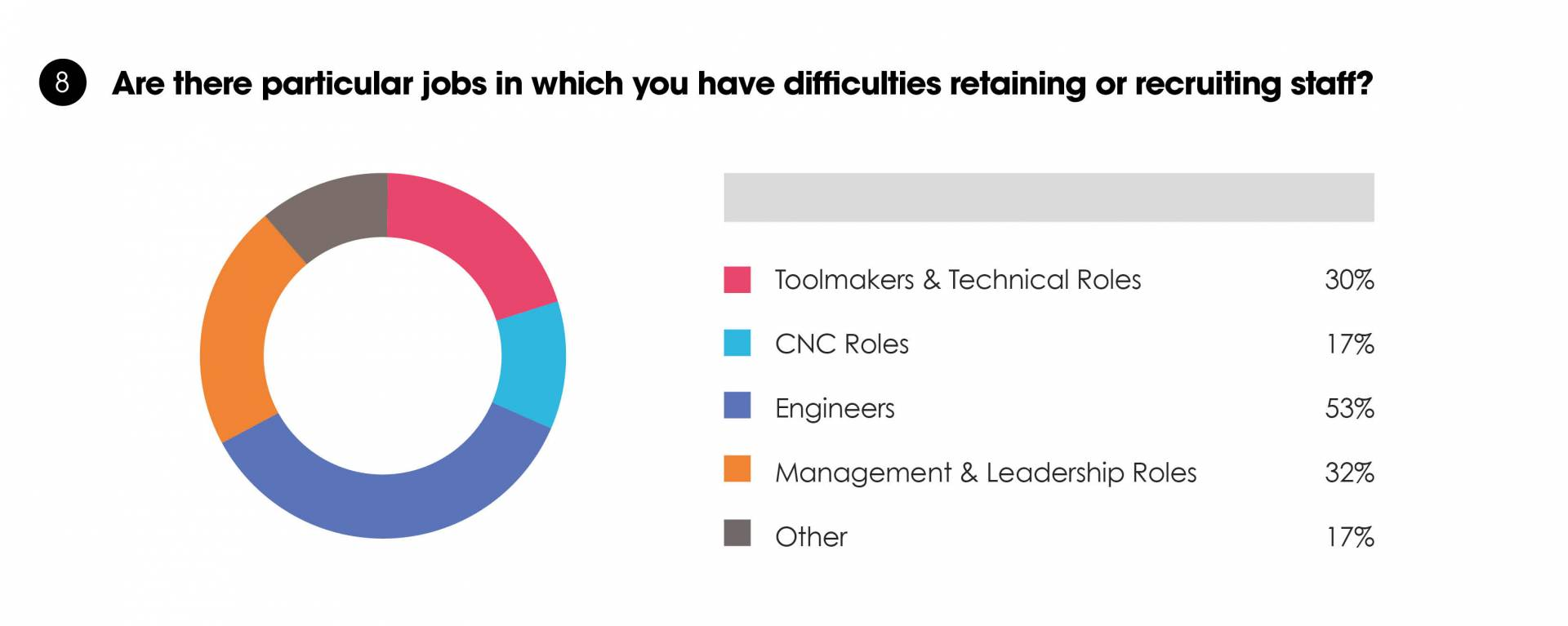 UK Manufacturers need more engineers, practical skills, problem solvers