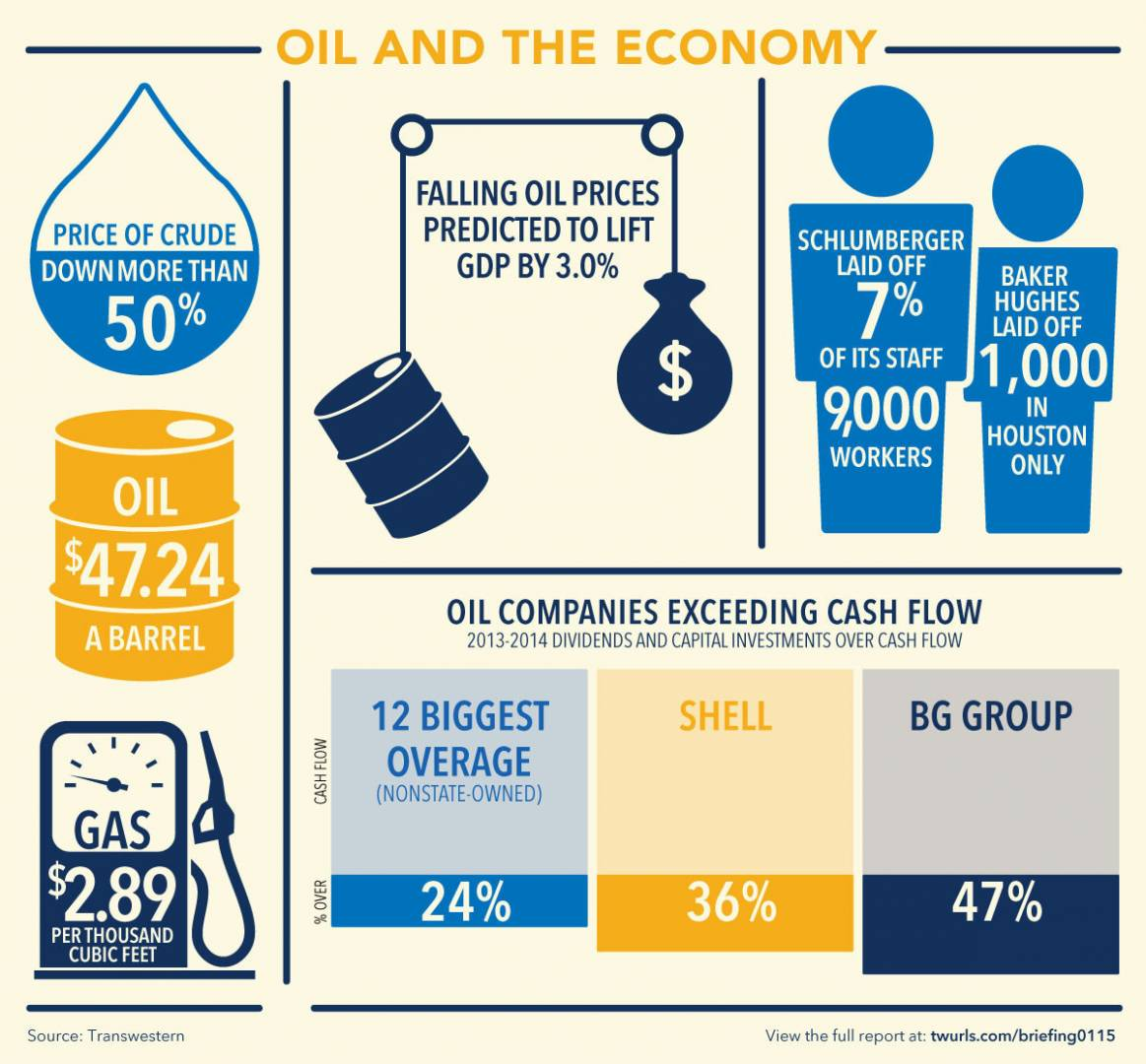 Oil and the economy infographic