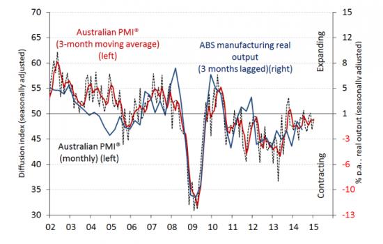 Australian PMI graph January 2015.
