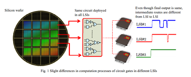Slight differences in computation processes of circuit gates in different LSIs - image courtesy of Mitsubishi Electric