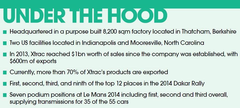 Xtrac Under the Hood