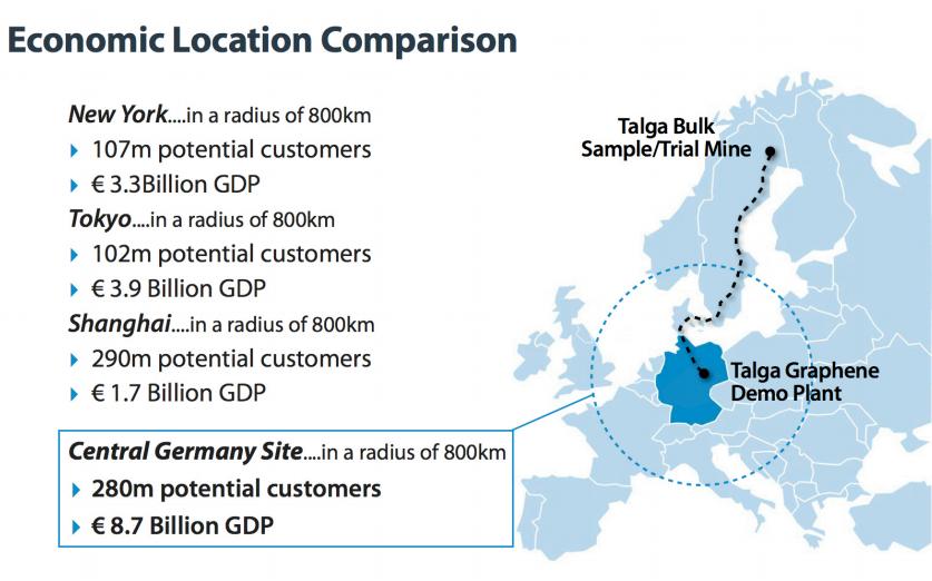 The Talga Resources economic location comparison chart
