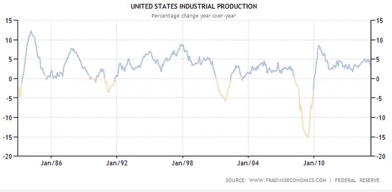 US industrial production year on year - image courtesy of tradingeconomics.com