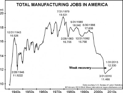 Total manufacturing jobs in the US - image courtesy of elliotwave.com