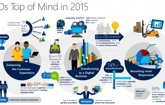 CxOs Top of Mind in 2015 - Microsoft Infographic