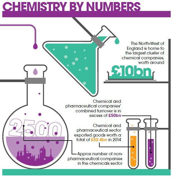 UK Chemicals by Numbers Infographic