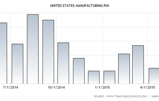 US PMI data reveals strong manufacturing performance in May - image courtesy of Trading Economics and Markit Economics