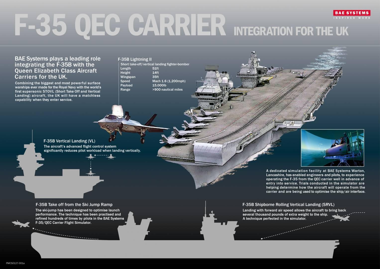 F35 QEC Intergation Infographic