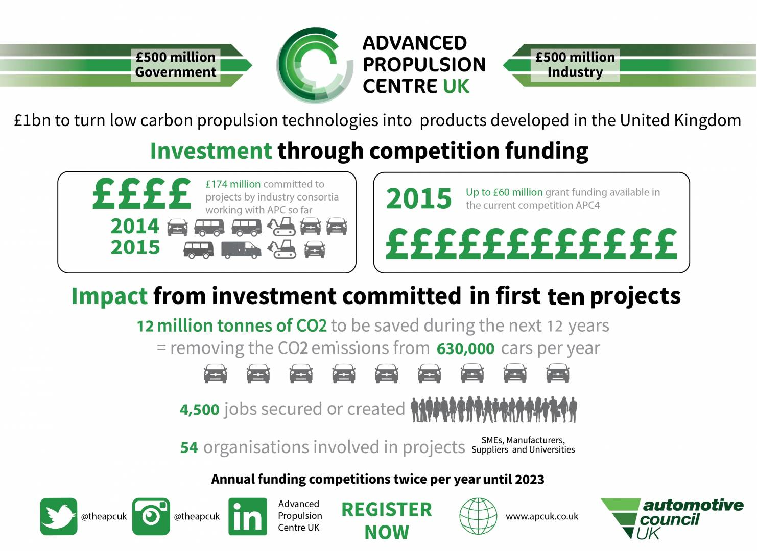 Infographic - impact of APC investments committed so far.