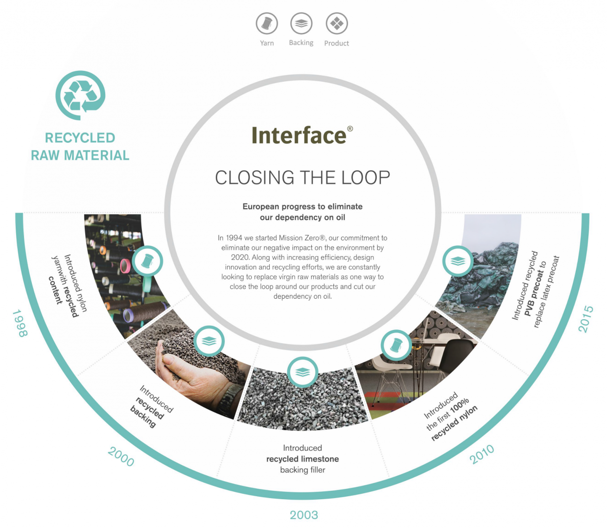 Closing the Loop - European Progress to Eliminate Dependency on Oil - Recycled Raw Material