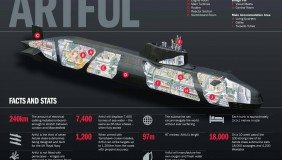 BAE Systems artful submarine infographic