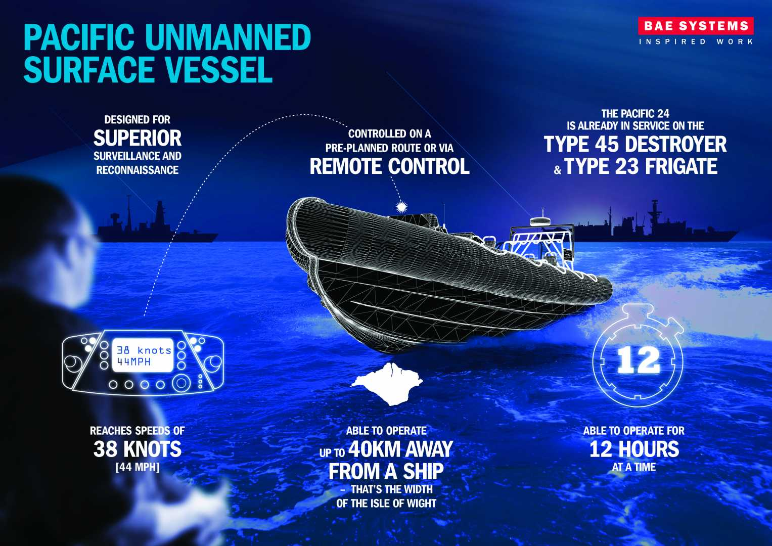 Unmanned boat technology information from BAE Systems.