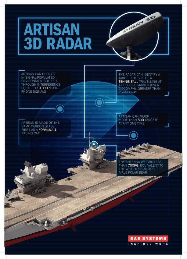 Artisan 3D radar on HMS Queen Elizabeth - infographic