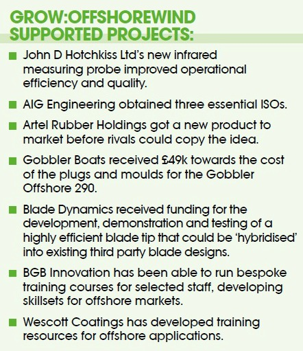 Grow OffshoreWind Supported Projects