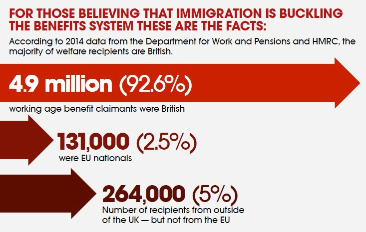 Immigration The Facts