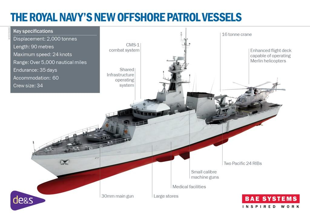 HMS TRENT is the third of three River Class Batch 2 Offshore Patrol Vessel (OPV)