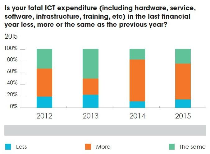 AMR2016 ICT Data