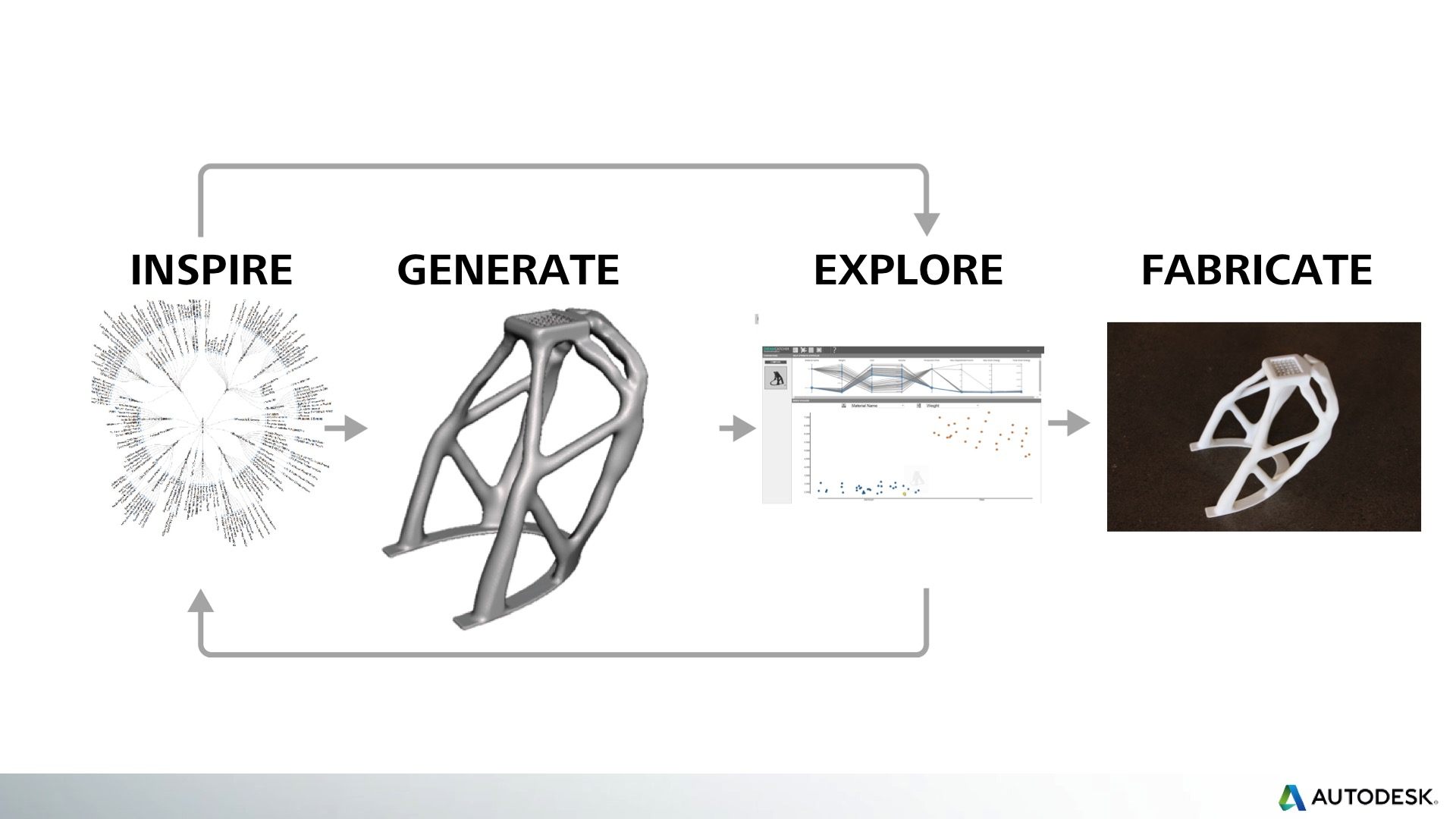 Autodesk - Generative Design