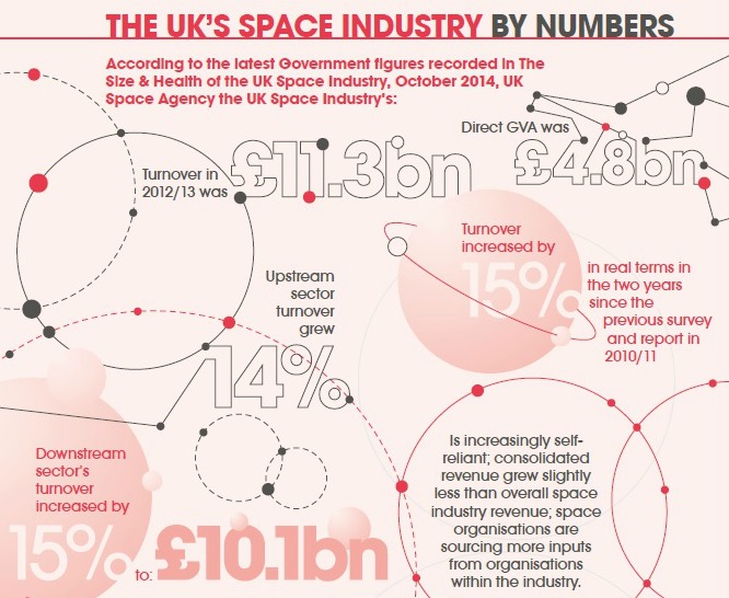 UK Space Industry Infographic 1