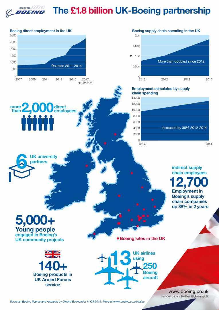 Boeing in the UK 2016 infographic