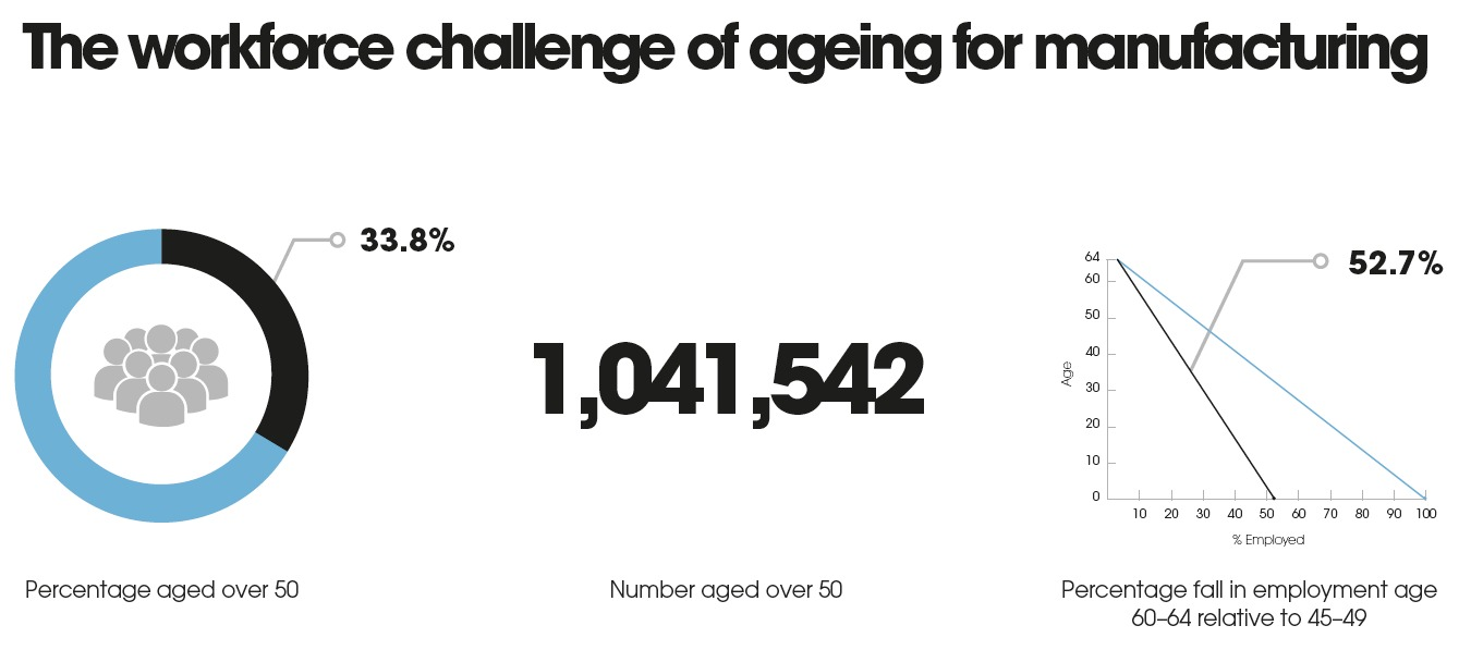The workforce challenge of ageing for manufacturing