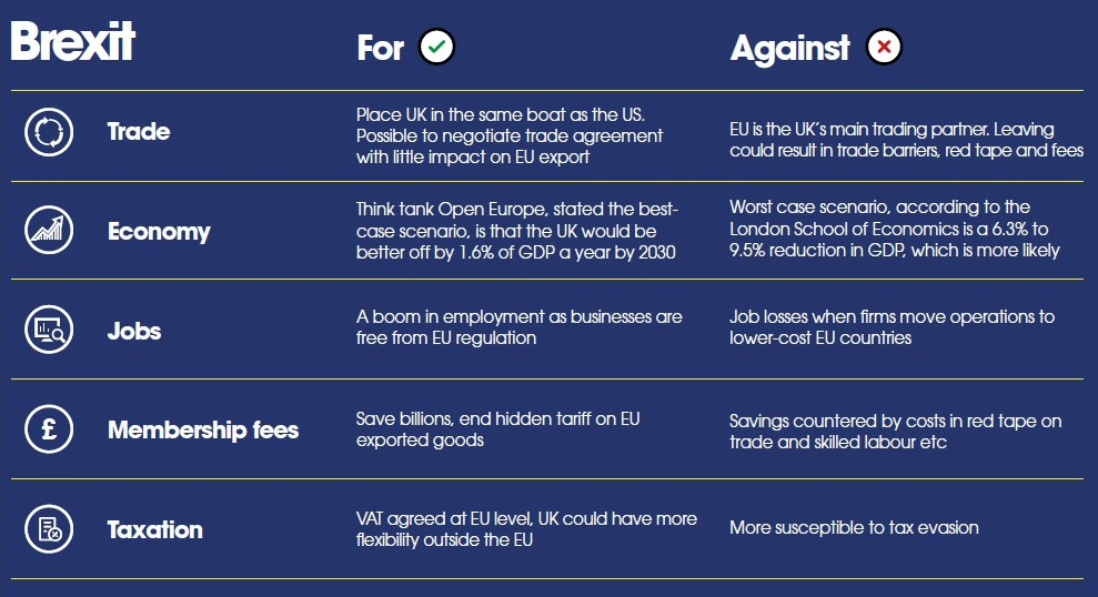 Brexit - For & Against - Pros & Cons