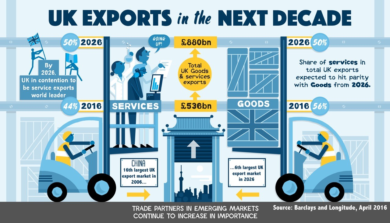 Barclays Infographic_UK Exports in the Next Decade