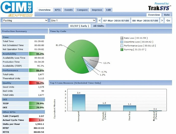 Cimlogic - Example of OEE Express software in action.
