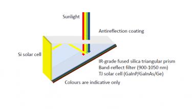Spectrum splitting via the 3D prism - image courtesy of UNSW