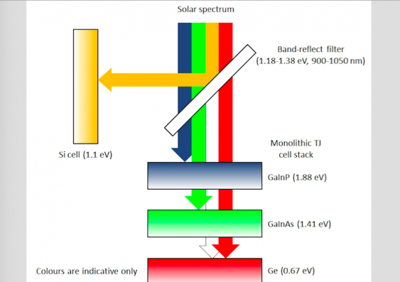 A diagram of the spectrum-splitting, four-junction mini-module developed at UNSW - image courtesy of UNSW.