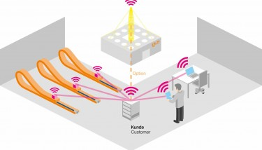 isense encompasses sensing technologies and monitoring modules, while networking with icom provides direct integration with IT infrastructure or the igus data cloud - image courtesy of igus.
