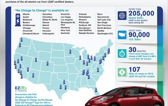 The Nissan Leaf 'No Charge to Charge' promotion is availbale in a total of 38 states across the US - image courtesy of Nissan