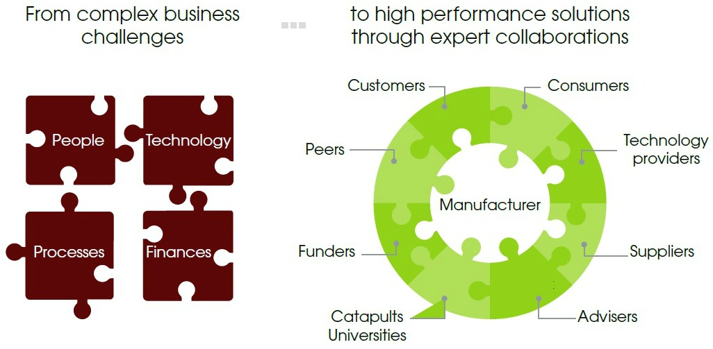 From complex business to high performance solutions - Hennik Edge