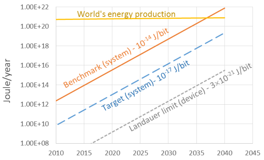 The Total Energy of Computing to 2040 and beyond when it is predicted that total power consumption of computers will the world's energy production - image courtesy of semiconductors.org