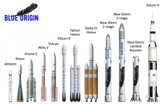 A comparison of the New Glenn rocket alongside other current and historic craft. Image courtesy of Blue Origin.