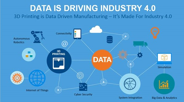 Data is driving industry 4.0 - image courtesy of Stratasys