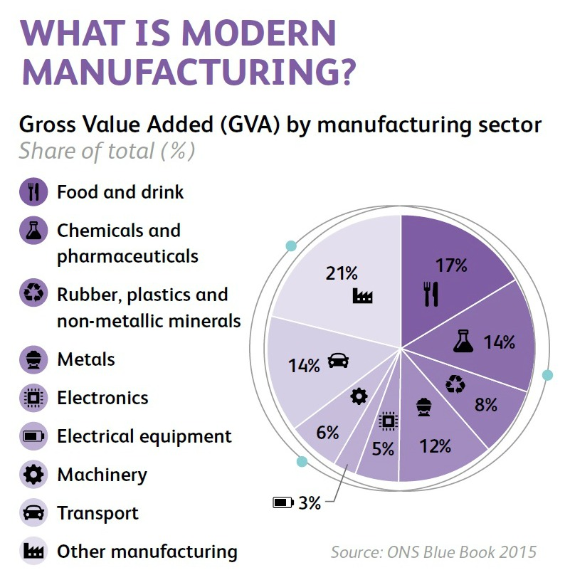 UK Manufacturing - What is Modern Manufacturing 2017 (EEF & Santander)