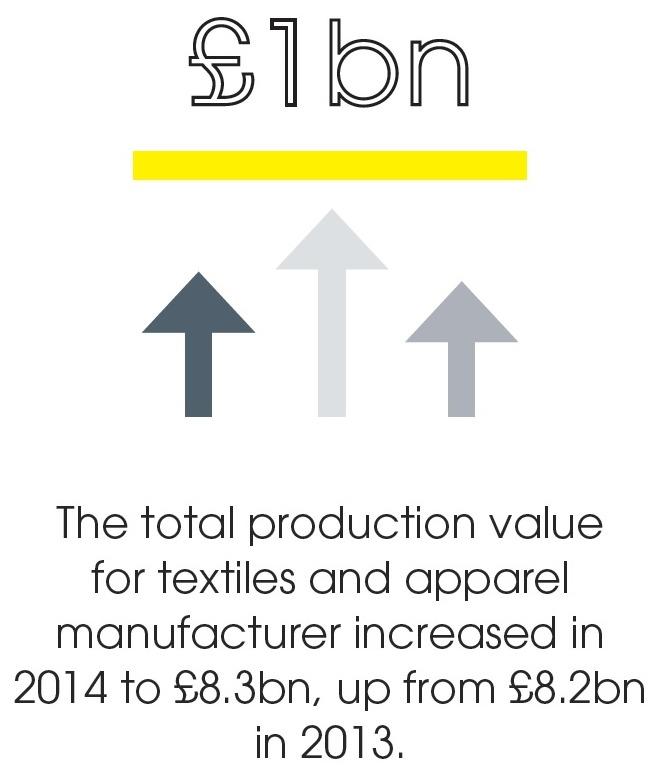 UK Textiles Infographic 3 - Oct 2016